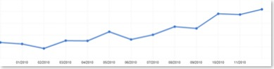 graph two How To Get 100 Visitors a Day, Every Day Starting Today