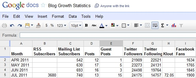 Blog Growth Statistics