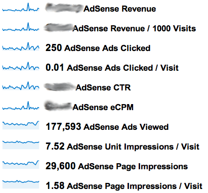 Screen shot 2011 11 16 at 15.17 Increase Your Google AdSense Earnings