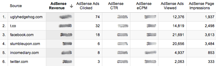 Screen shot 2011 11 16 at 16.29 Increase Your Google AdSense Earnings