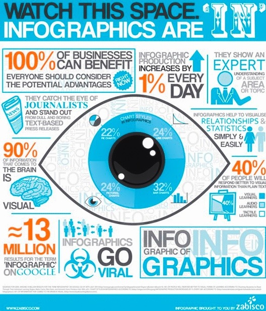 How to create good images and inforgraphics
