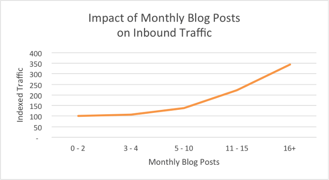 growth hacks for bloggers