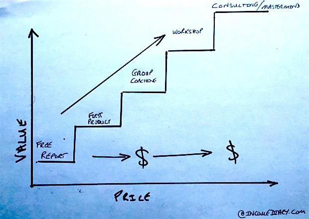 value ladder - How Do I Start An Internet Business