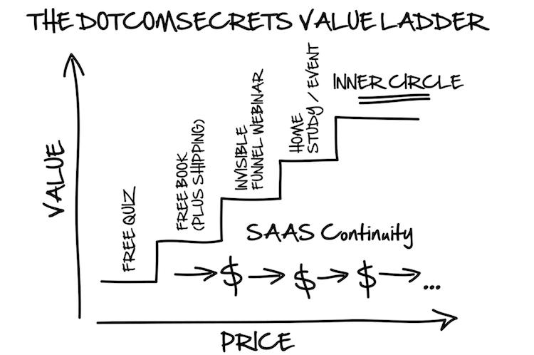 value ladder for online business