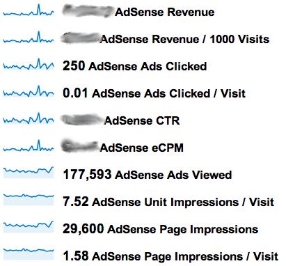 Aumenta i tuoi guadagni di Google AdSense