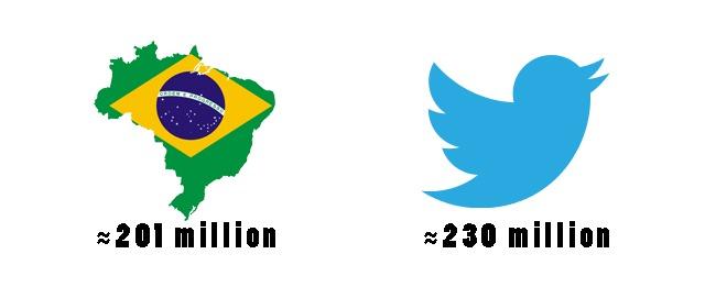Twitter Population Brazil