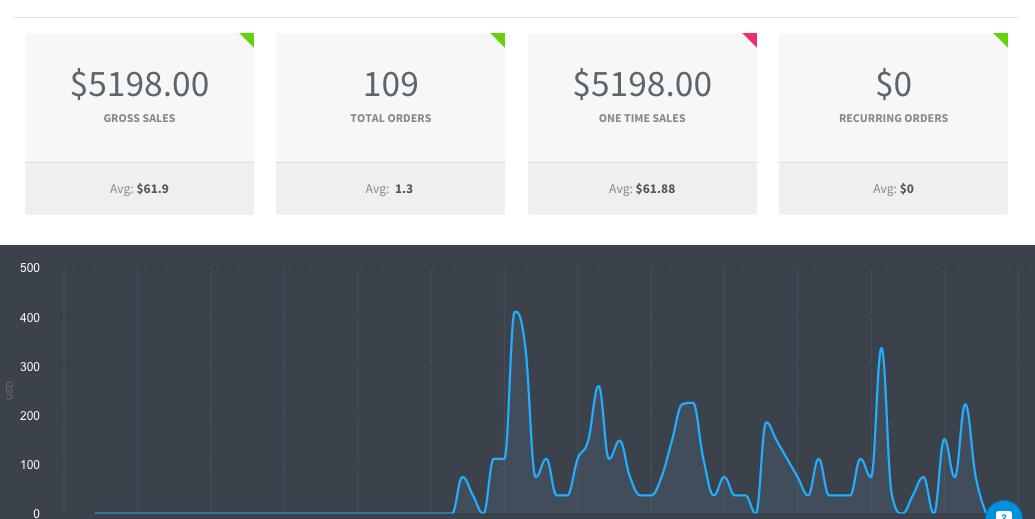 Sales Totals