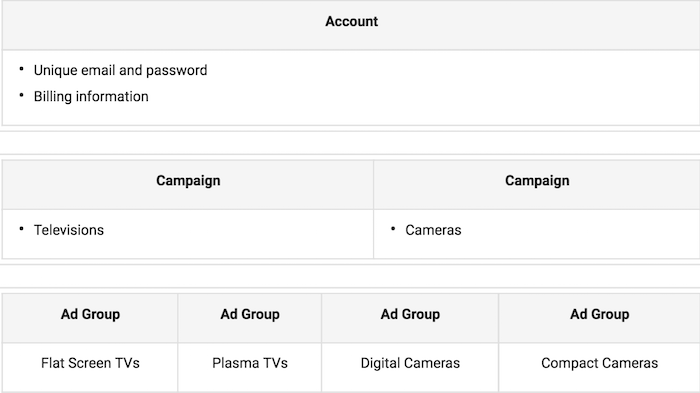 Google AdWords step by step