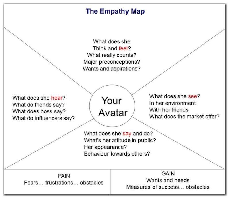 copywriting training The Empathy Map