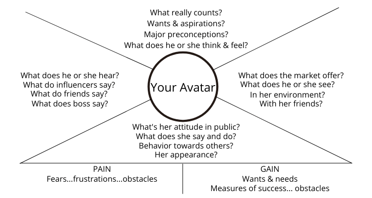 define your idea customer, customer avatar