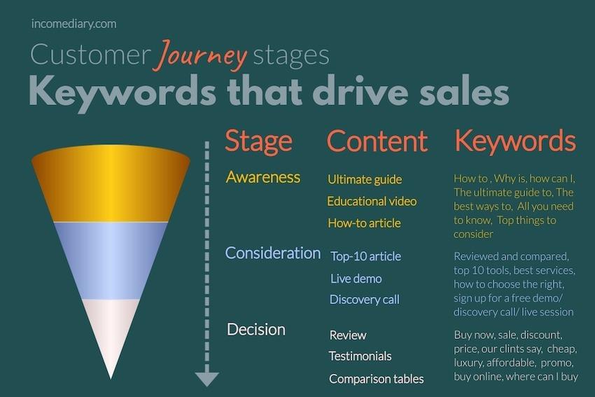 find keywords that drive sales